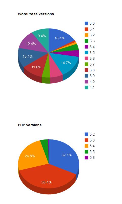 YUMMY WordPress Pie Charts!